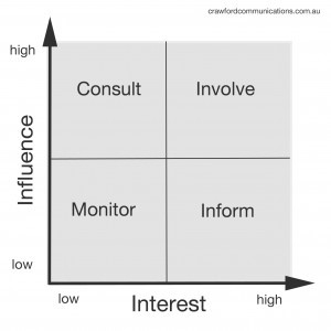 Figure 1: Four quadrants of the Influence/Interest grid